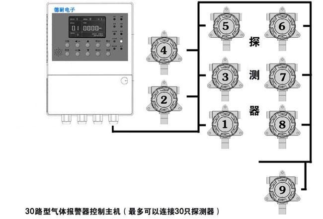 固定式冰醋酸报警器安装图